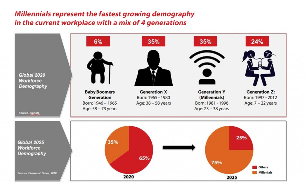 Growth demography in the work place